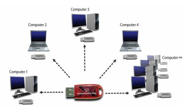 ADF Create Multiple Collection Keys
